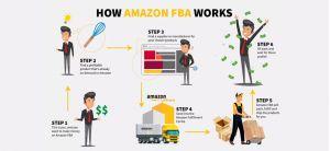 Trợ giúp các Newbie bán hàng trên Amazon